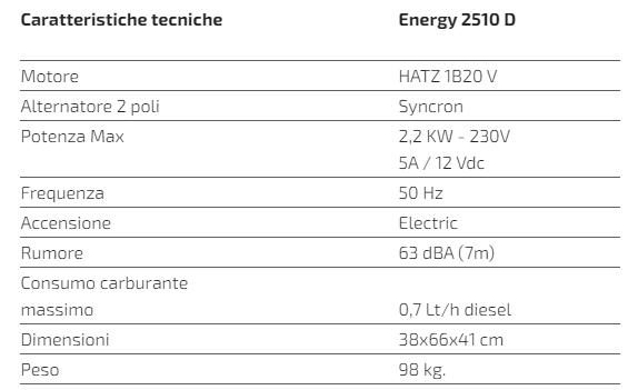Caratteristiche Tecniche Generatore a Diesel per Camper Telair Energy 2510D