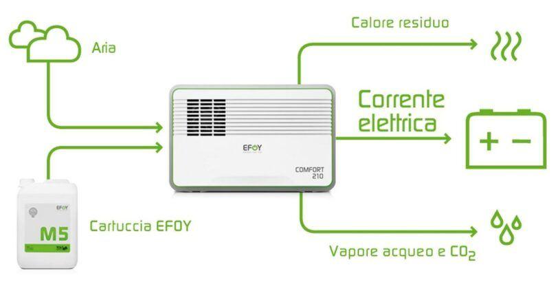 Efoy Comfort 210