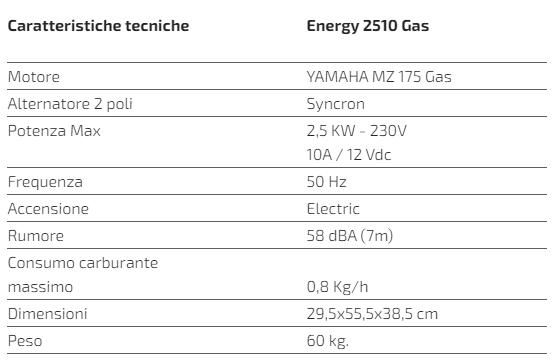 Caratteristiche tecniche Generatore a Gas per Camper Teleco Telair Energy 2510G YAMAHA con ASP